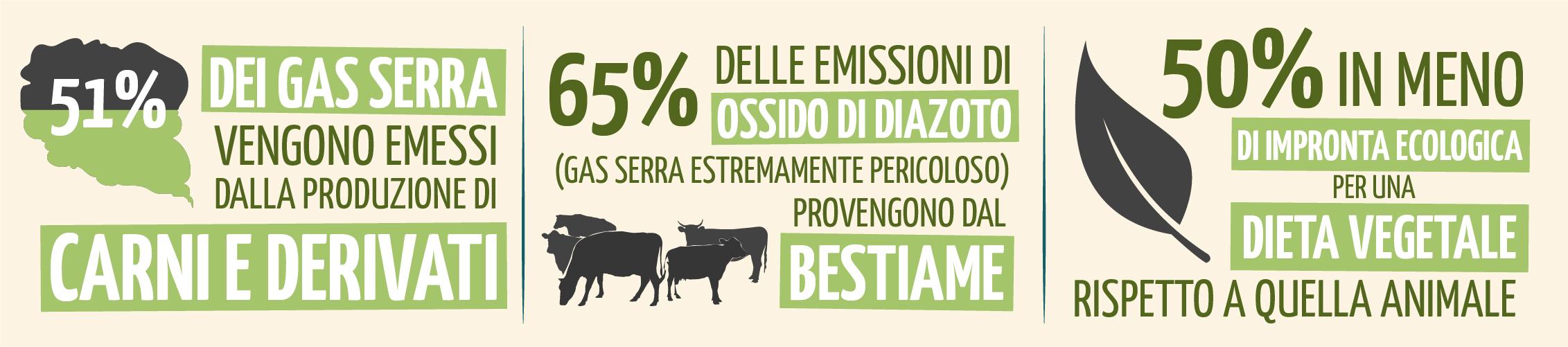dati su emisisoni gas serra da carne e allevamenti bestiame