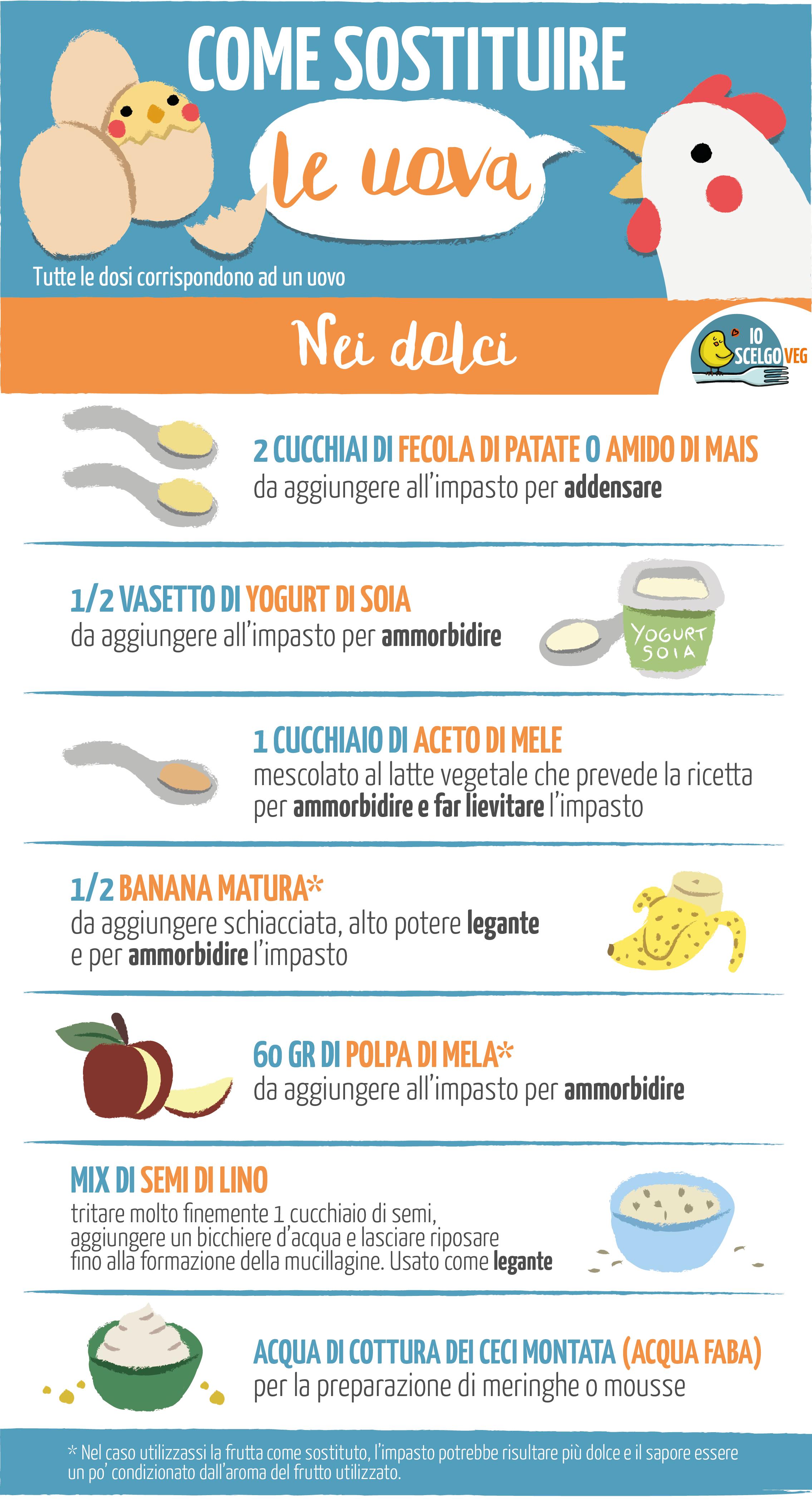 consigli per sostituire le uova nei dolci per una dieta vegan