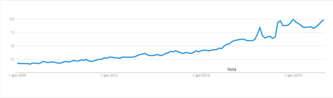 """vegan"" su google trend"